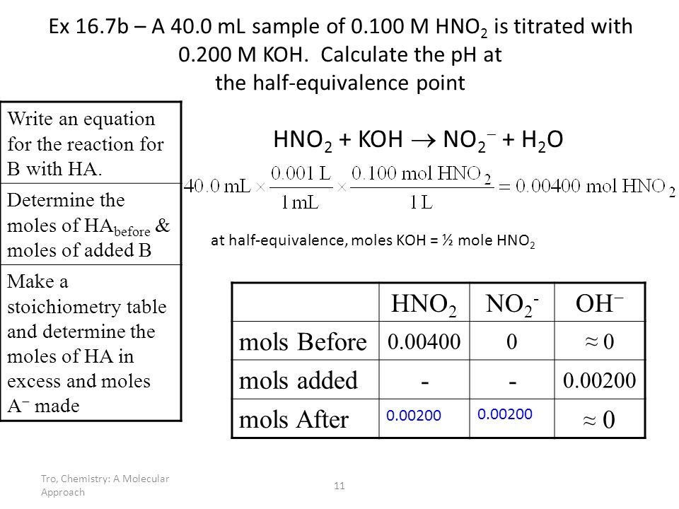 HNO2 + KOH  NO2 + H2O HNO2 NO2- OH− mols Before mols added -