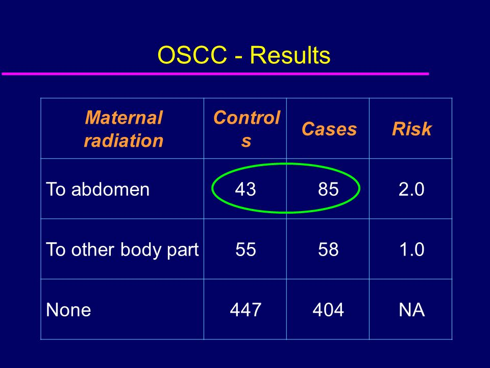 OSCC - Results Maternal radiation Controls Cases Risk To abdomen 43 85