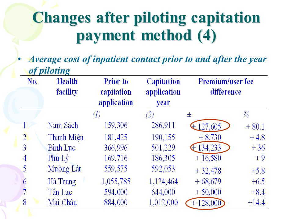 Changes after piloting capitation payment method (4)
