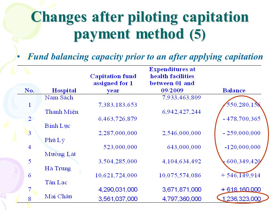 Changes after piloting capitation payment method (5)