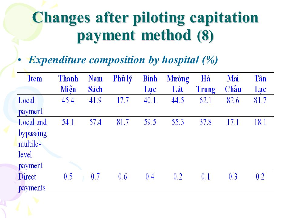 Changes after piloting capitation payment method (8)