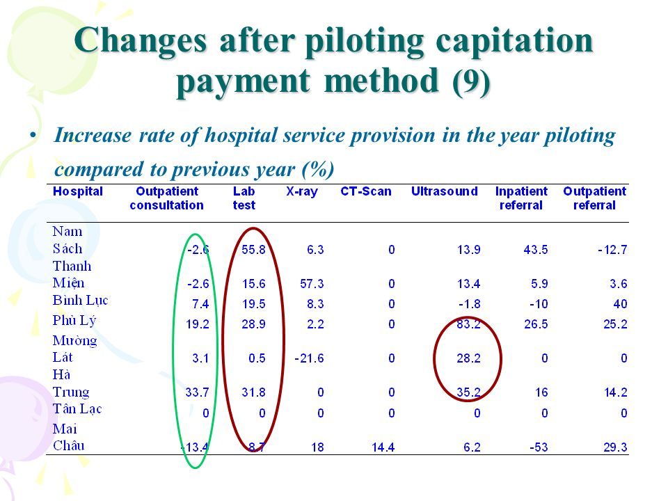 Changes after piloting capitation payment method (9)