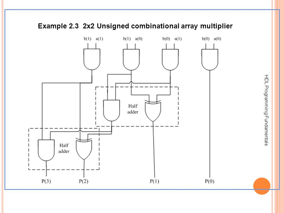 Example 2.3 2x2 Unsigned combinational array multiplier