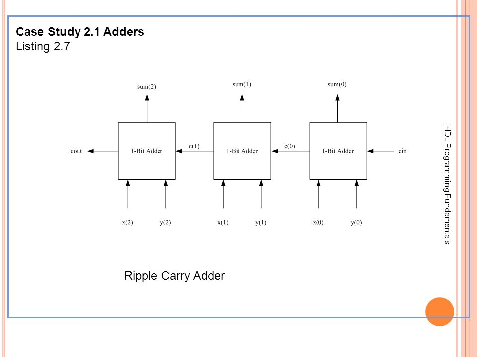 Case Study 2.1 Adders Listing 2.7 Ripple Carry Adder