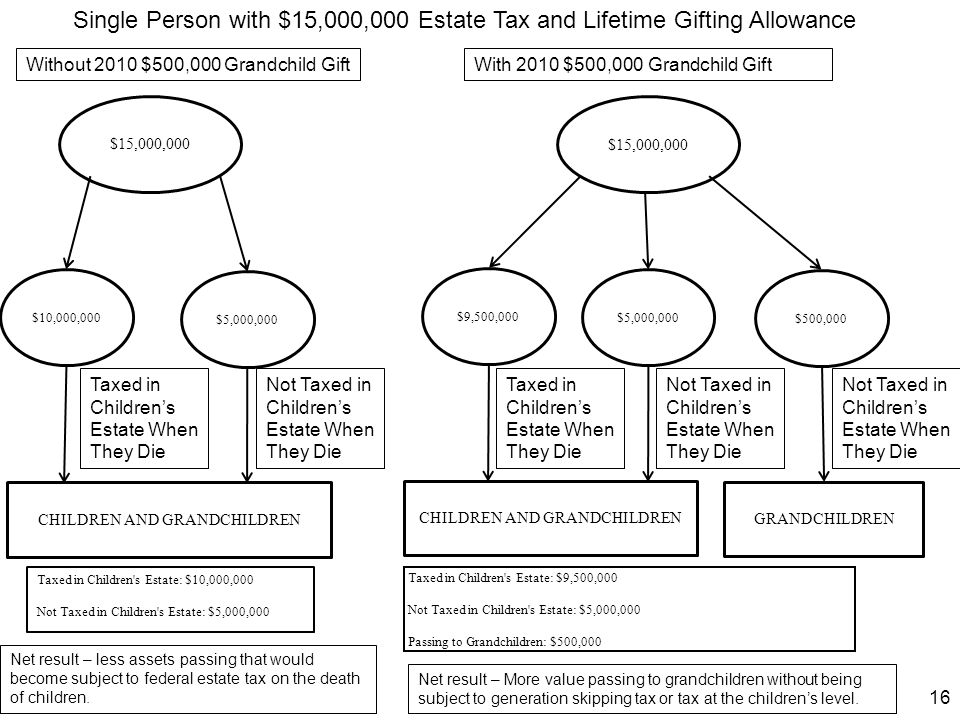 Single Person with $15,000,000 Estate Tax and Lifetime Gifting Allowance