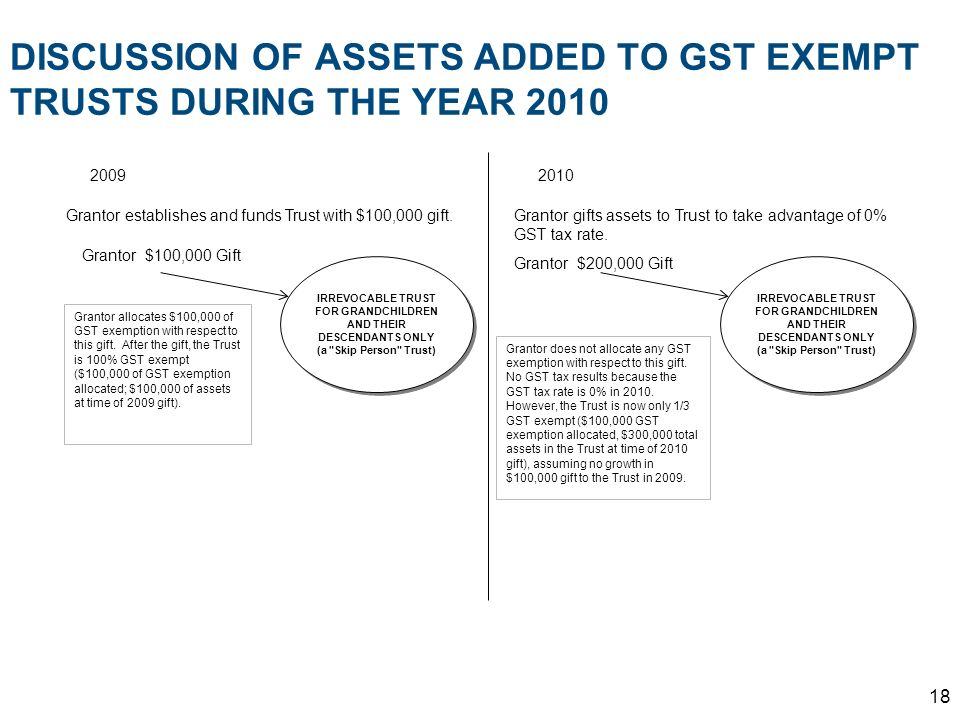 DISCUSSION OF ASSETS ADDED TO GST EXEMPT TRUSTS DURING THE YEAR 2010
