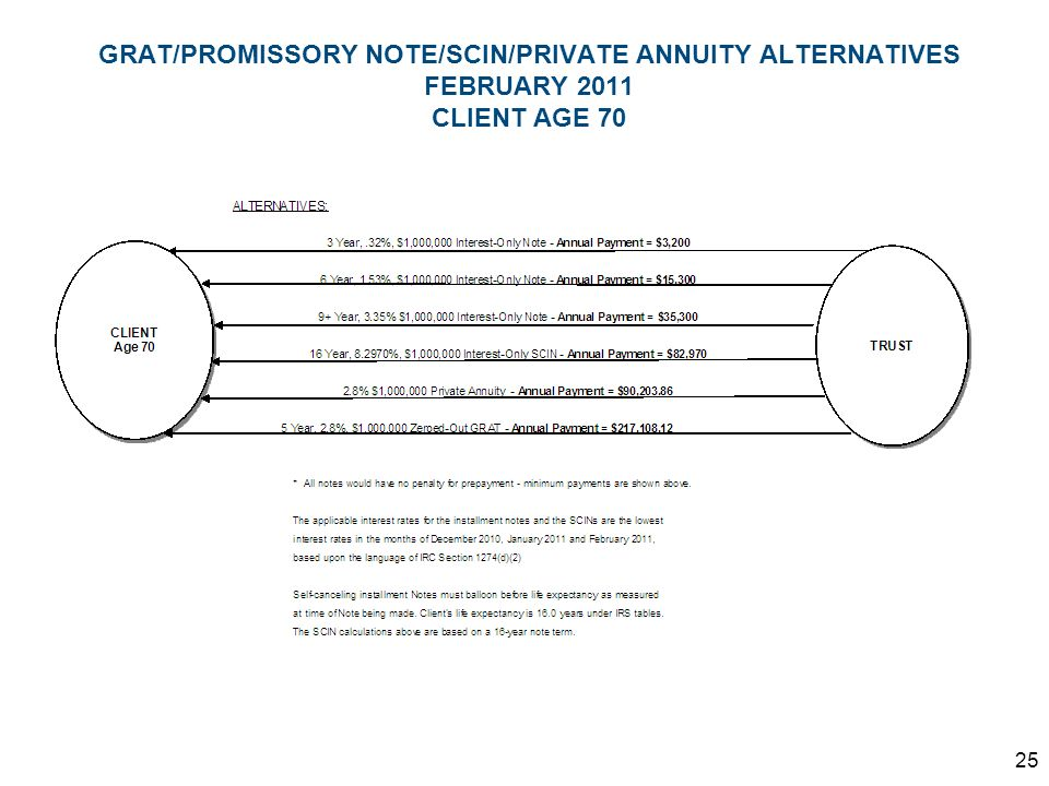 GRAT/PROMISSORY NOTE/SCIN/PRIVATE ANNUITY ALTERNATIVES FEBRUARY 2011 CLIENT AGE 70