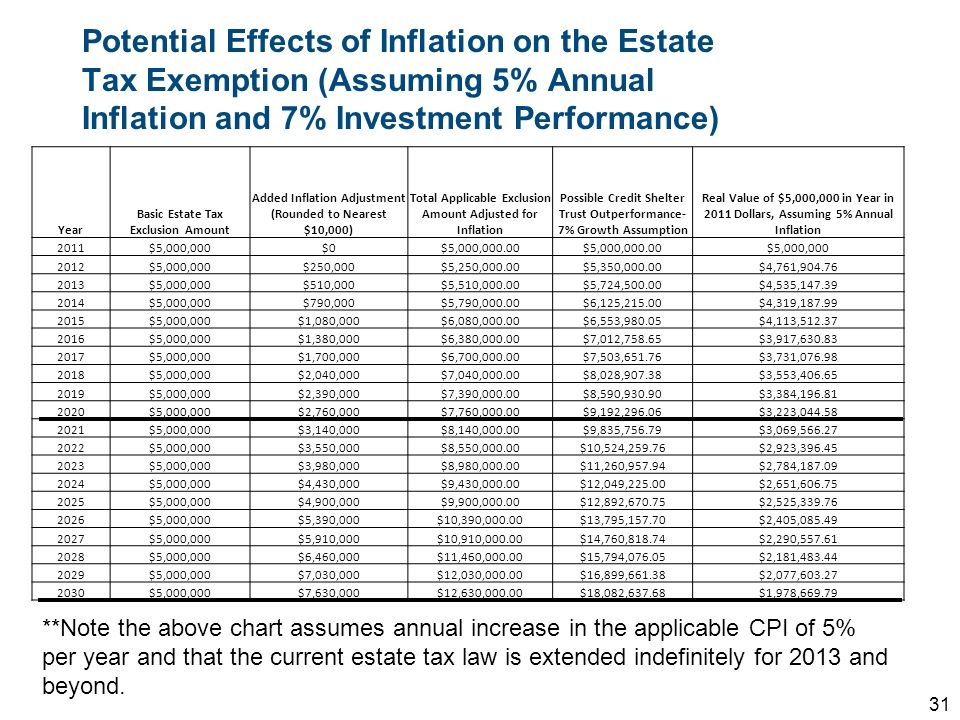 Potential Effects of Inflation on the Estate Tax Exemption (Assuming 5% Annual Inflation and 7% Investment Performance)