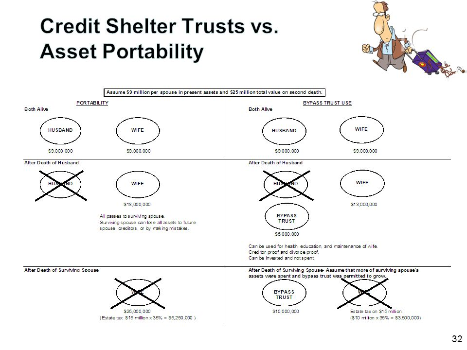 Credit Shelter Trusts vs. Asset Portability