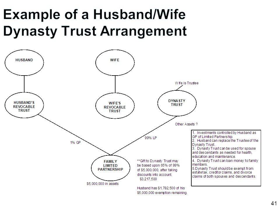 Example of a Husband/Wife Dynasty Trust Arrangement