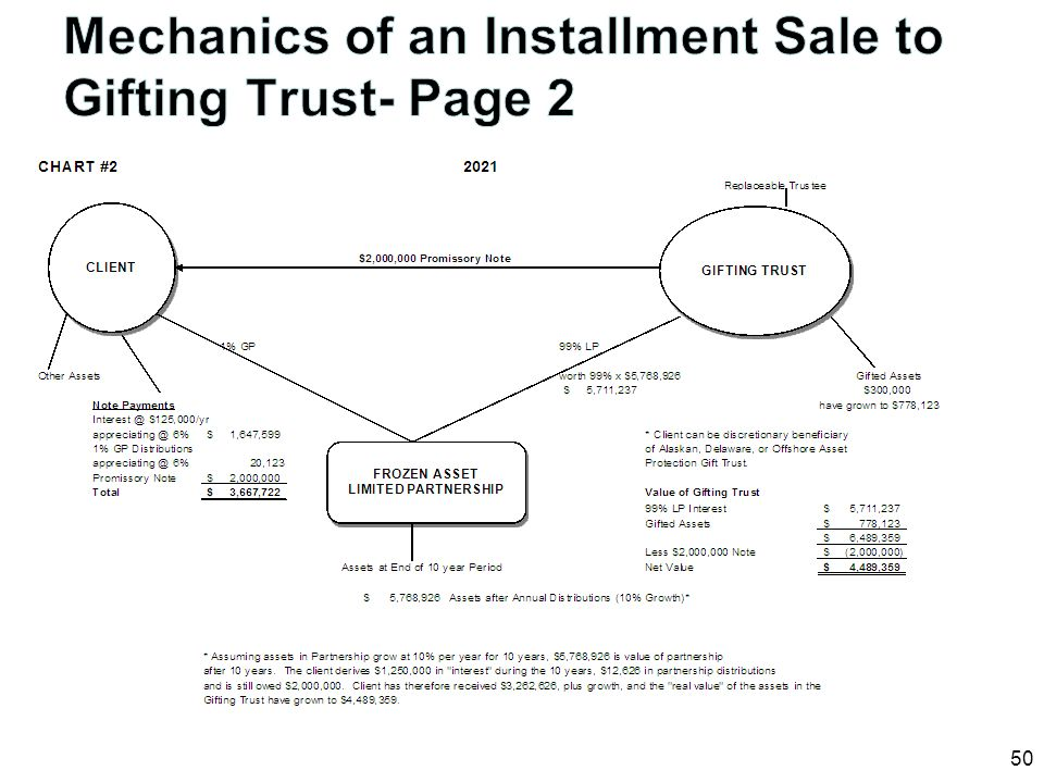 Mechanics of an Installment Sale to Gifting Trust- Page 2