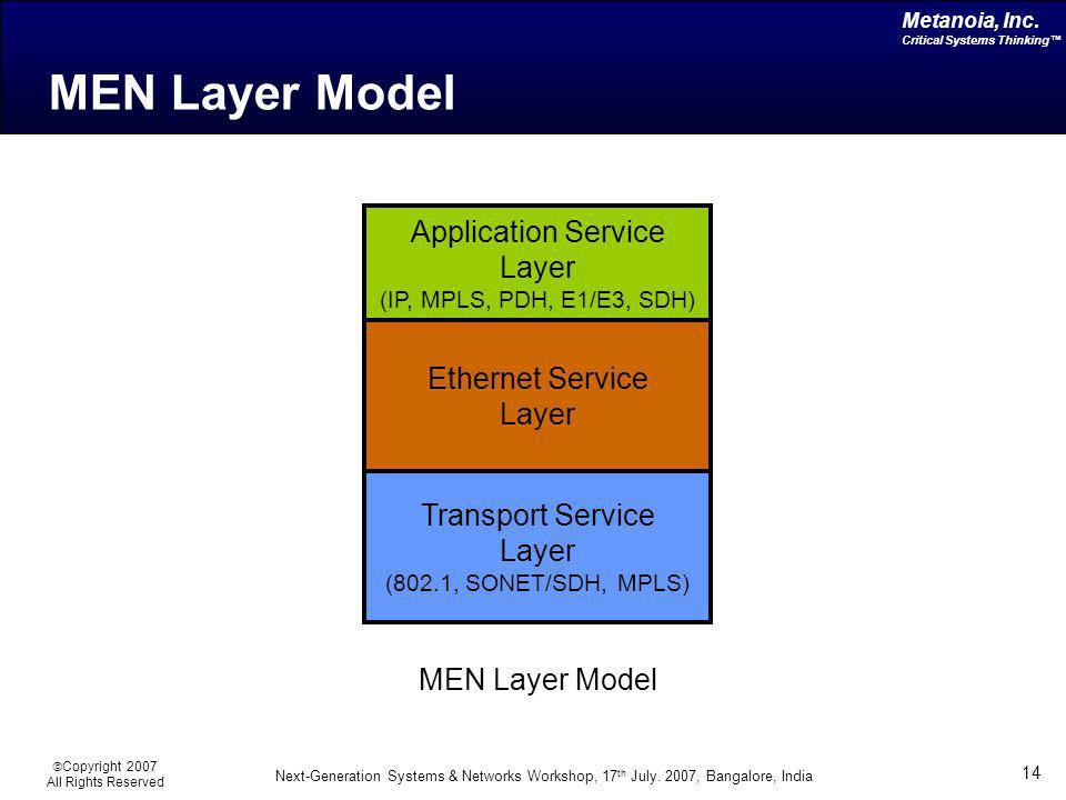 Application Service Layer