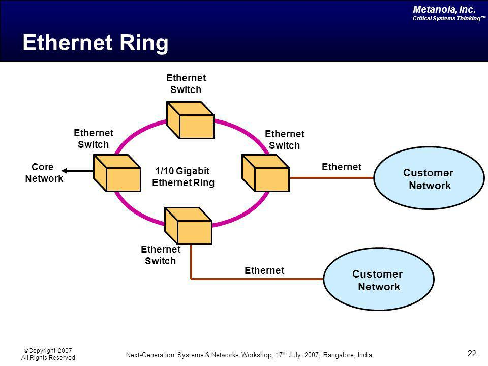 Ethernet Ring Customer Network Customer Network Ethernet Switch