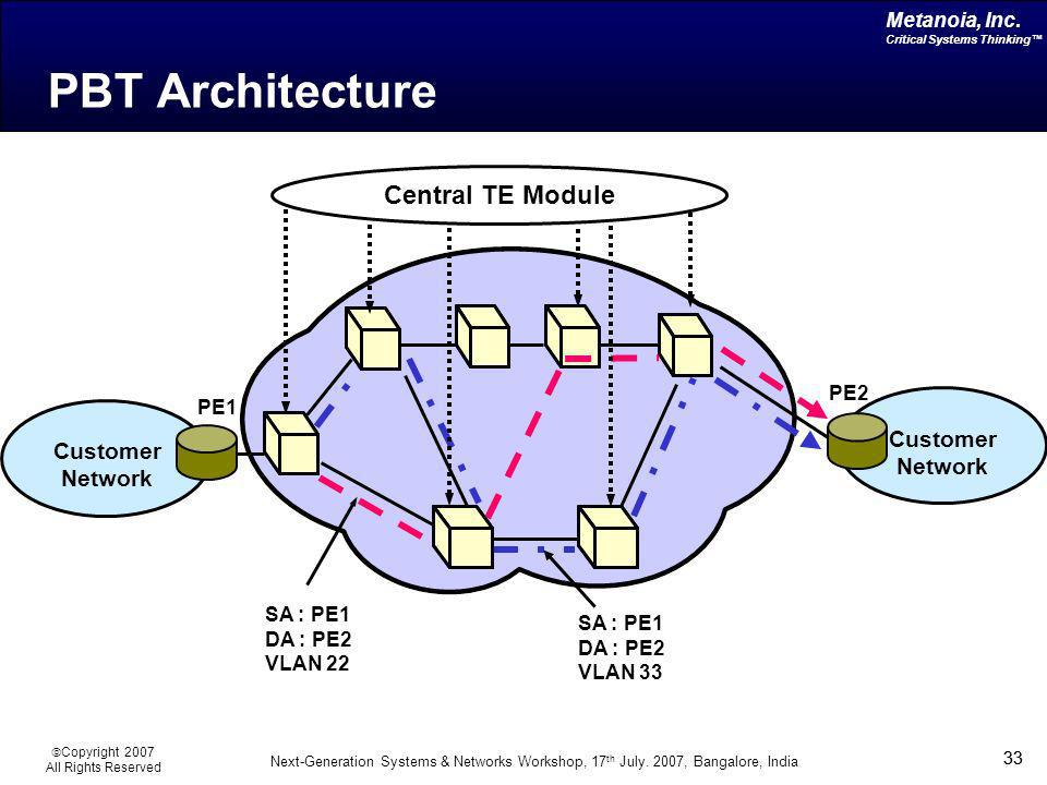 PBT Architecture Central TE Module Customer Customer Network Network