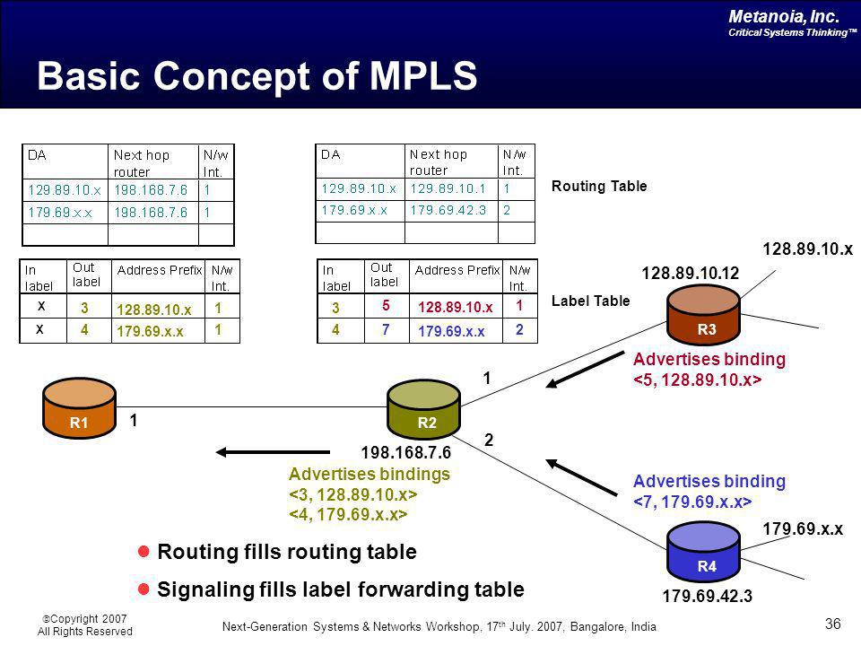Basic Concept of MPLS Routing fills routing table