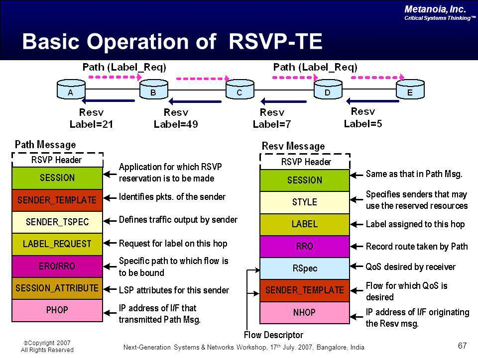 Basic Operation of RSVP-TE