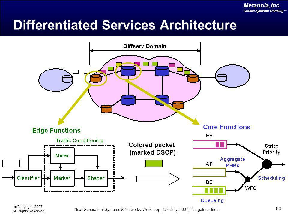 Differentiated Services Architecture