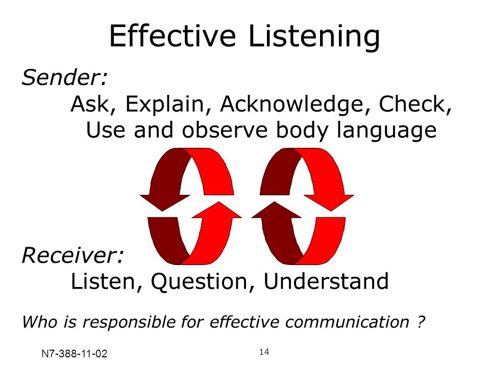 Effective Listening Sender: Ask, Explain, Acknowledge, Check, Use and observe body language.