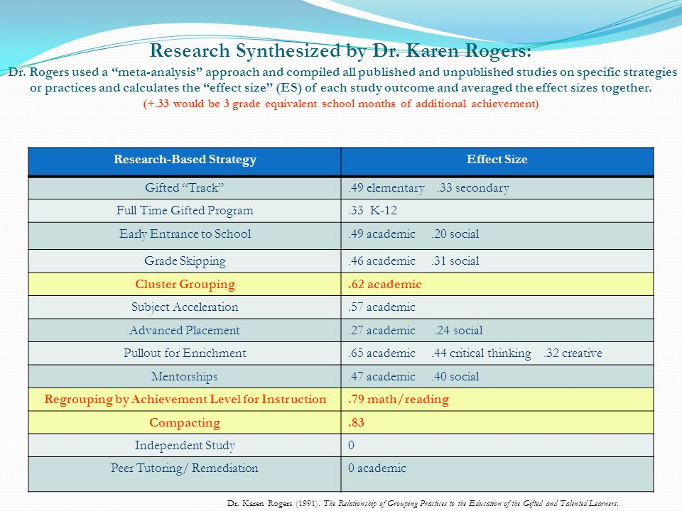 Research Synthesized by Dr. Karen Rogers: Dr