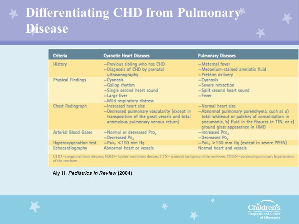 Differentiating CHD from Pulmonary Disease