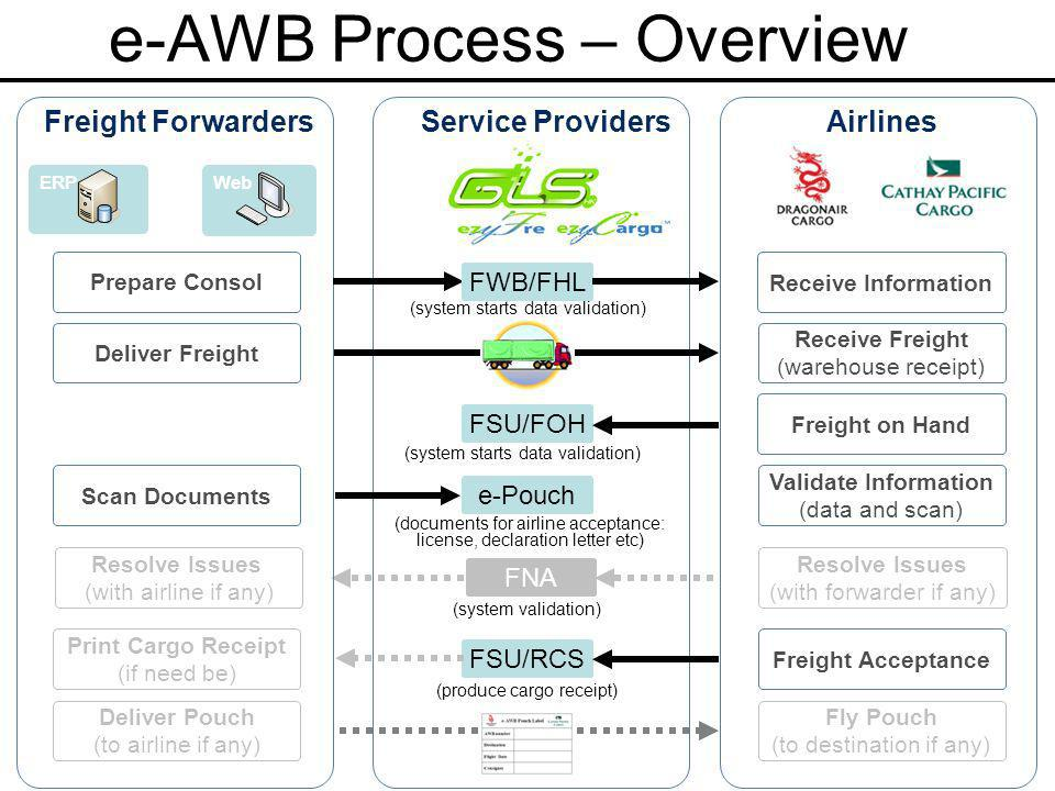e-AWB Process – Overview