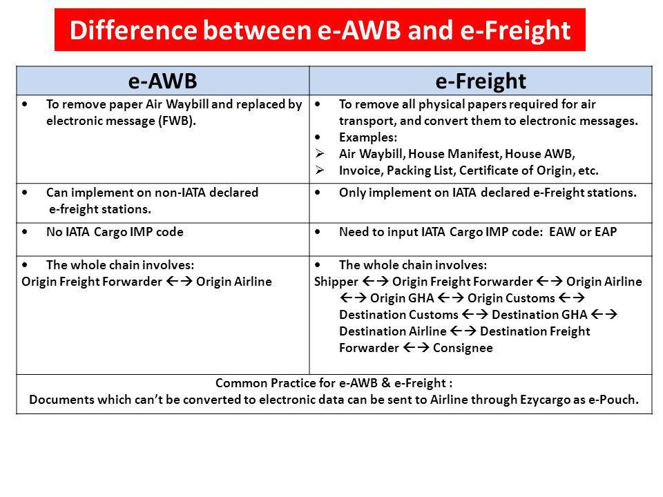 Difference between e-AWB and e-Freight