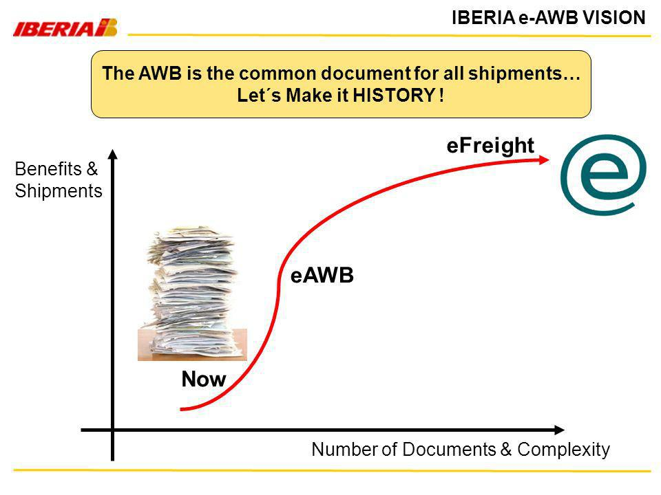 The AWB is the common document for all shipments…