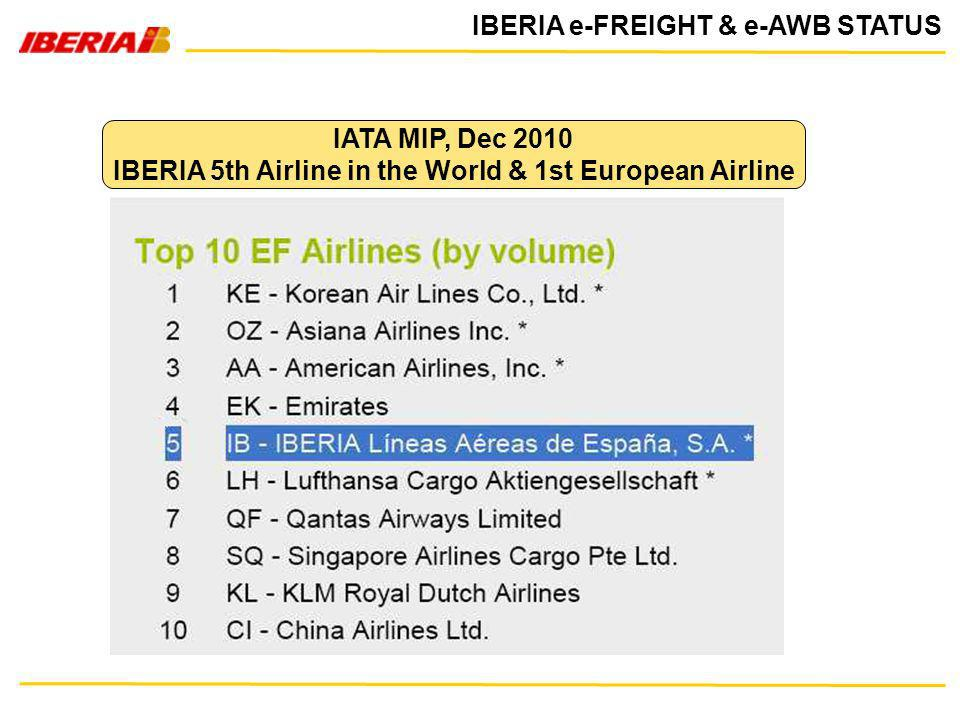 IBERIA 5th Airline in the World & 1st European Airline