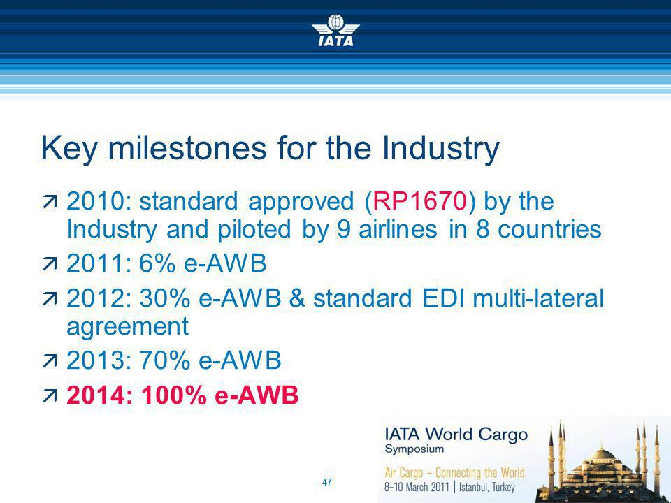 Key milestones for the Industry