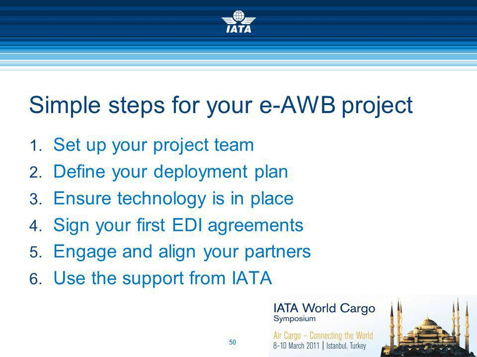 Simple steps for your e-AWB project