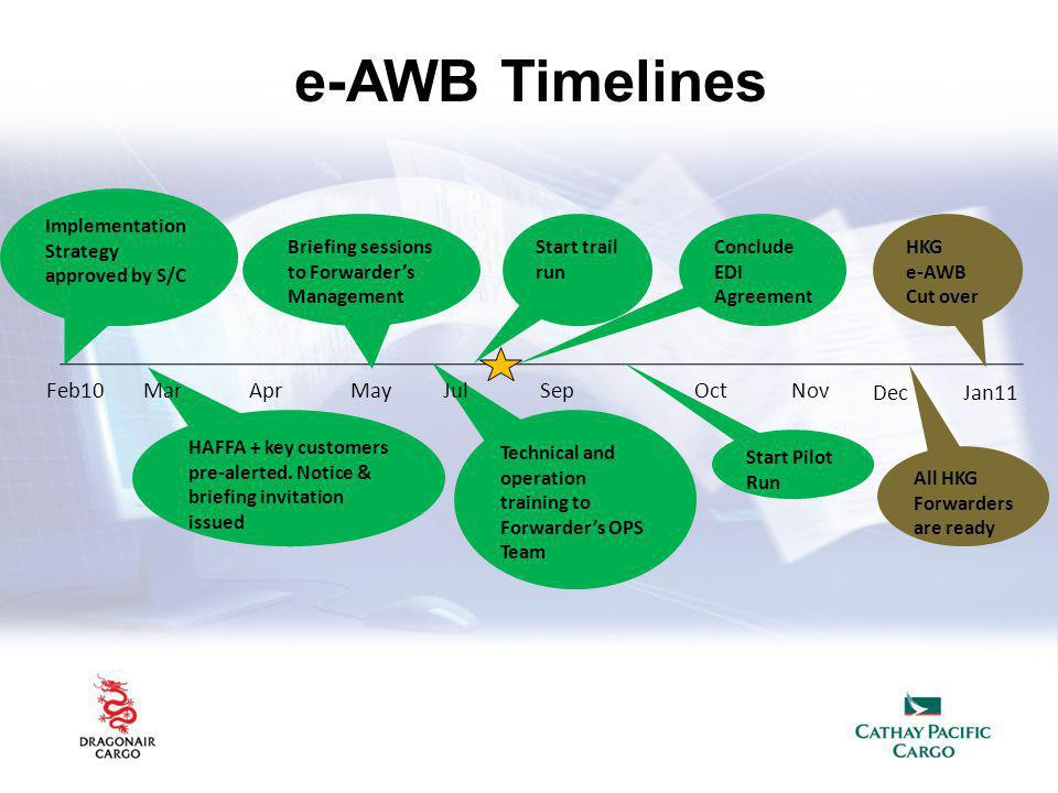 e-AWB Timelines Feb10 Mar Apr May Jul Sep Oct Nov Dec Jan11