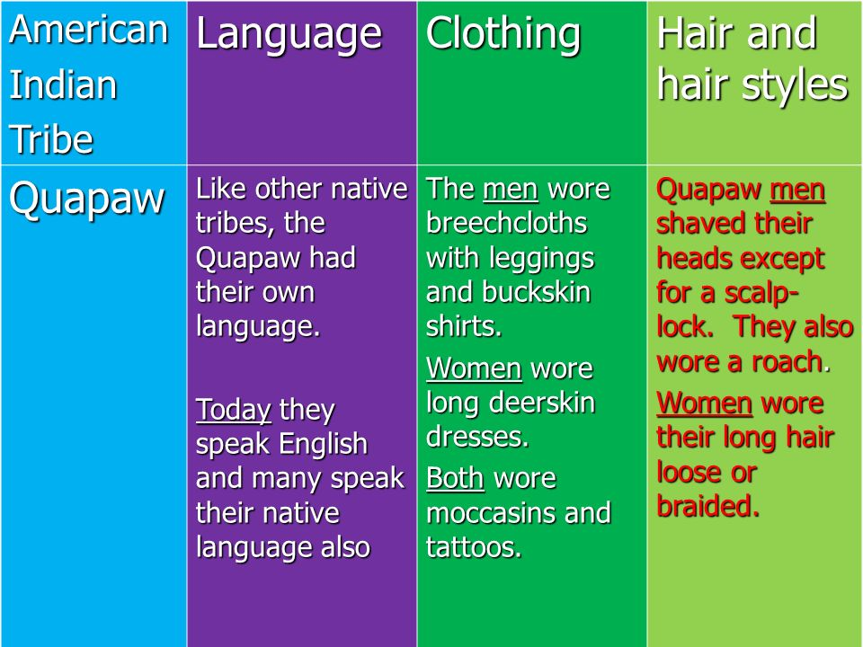 Language Clothing Hair and hair styles Quapaw American Indian Tribe