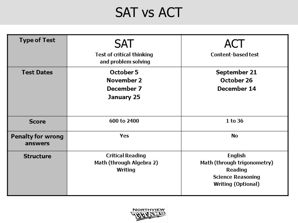 SAT vs ACT SAT ACT Type of Test Test Dates October 5 November 2