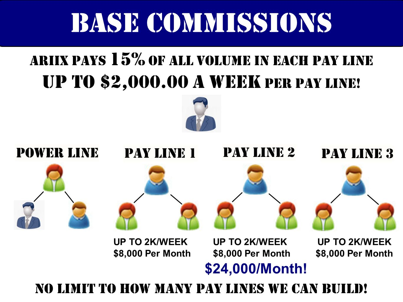 No Limit to how many pay lines we can build!