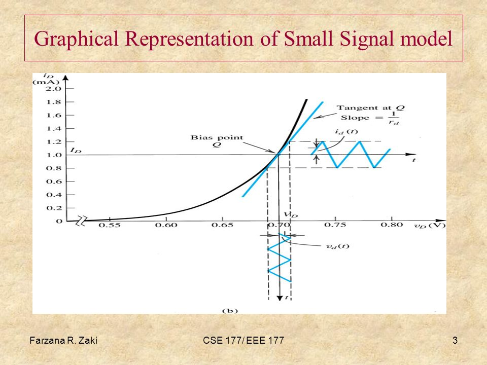 Graphical Representation of Small Signal model