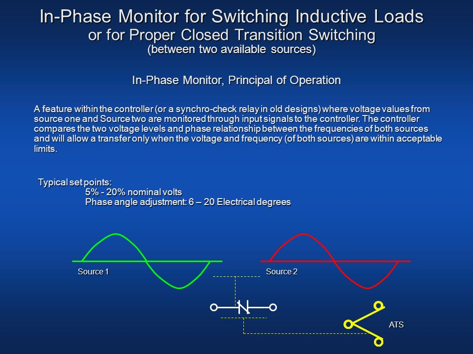 In-Phase Monitor, Principal of Operation
