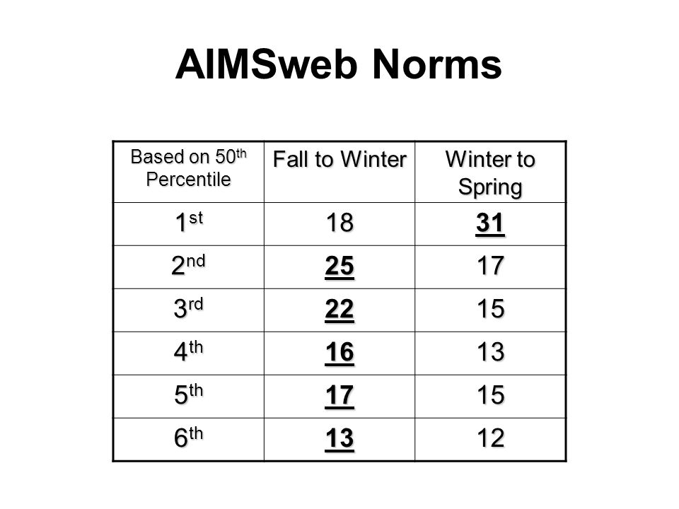 AIMSweb Norms 1st nd rd th th 6th 12