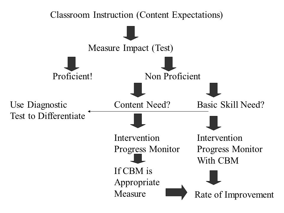 Classroom Instruction (Content Expectations)