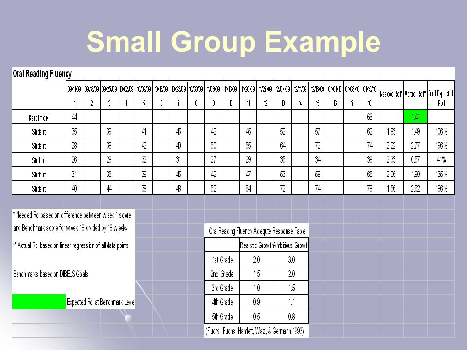 Small Group Example