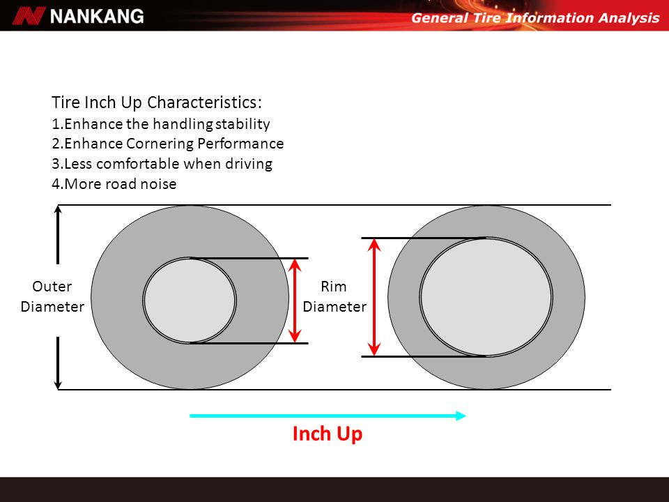 Inch Up Tire Inch Up Characteristics: 1.Enhance the handling stability