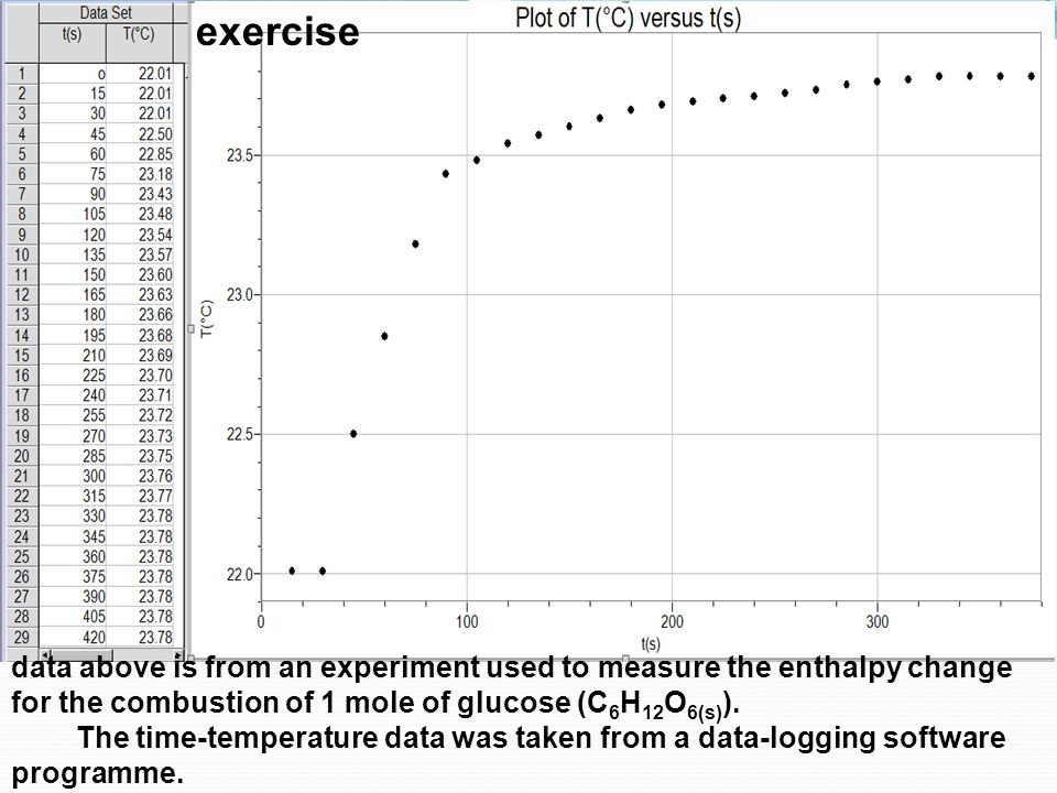 exercise data above is from an experiment used to measure the enthalpy change for the combustion of 1 mole of glucose (C6H12O6(s)).