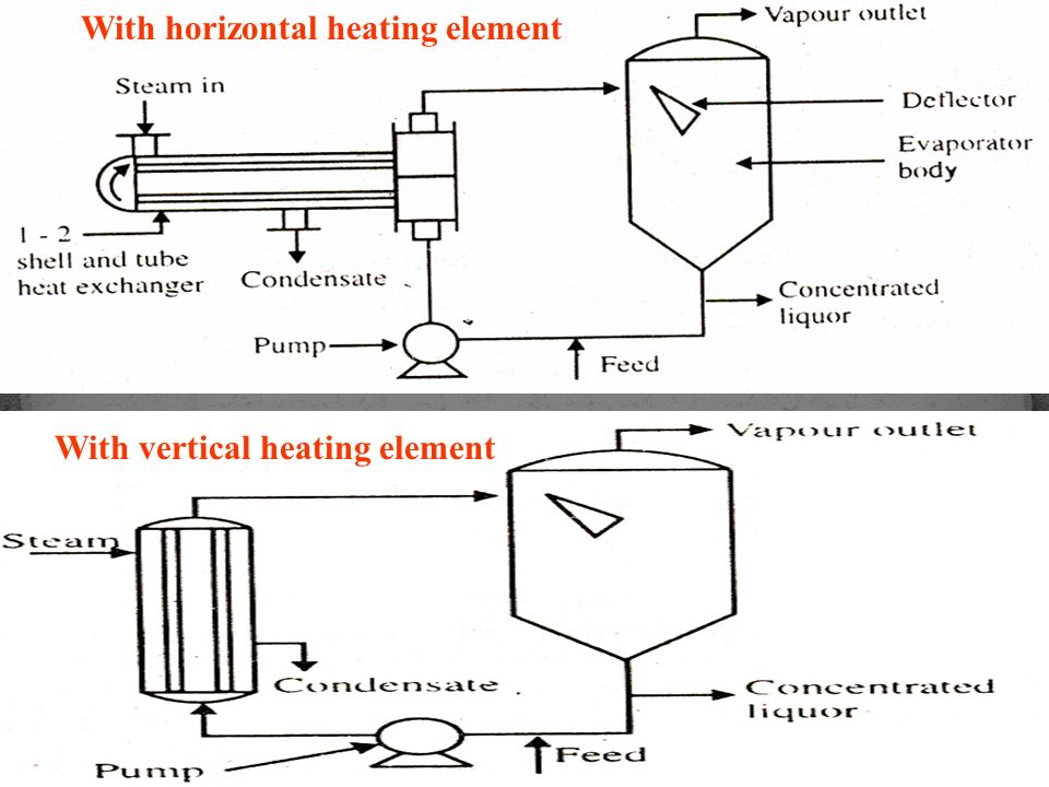 With horizontal heating element