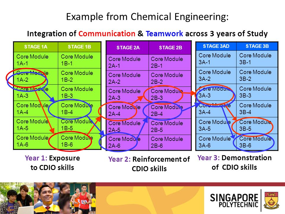 Example from Chemical Engineering: