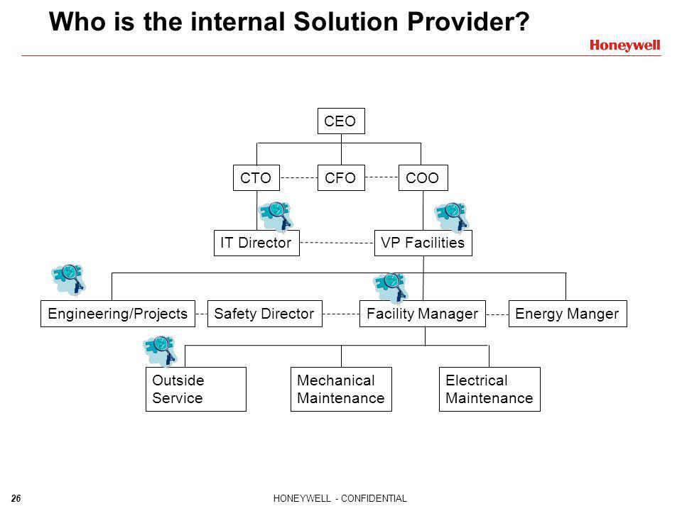 Who is the internal Solution Provider