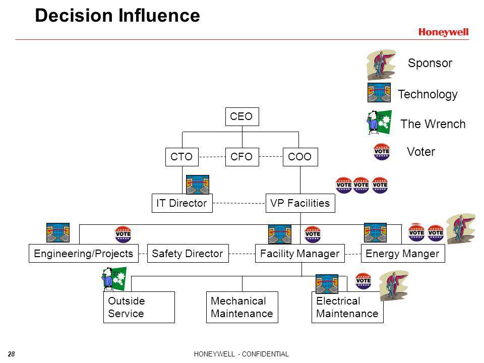 Decision Influence Sponsor Technology The Wrench Voter CEO CTO CFO COO