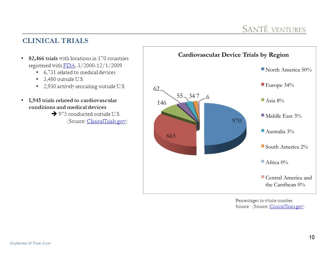 CLINICAL TRIALS 82,466 trials with locations in 170 countries registered with FDA, 3/2000-12/1/2009.
