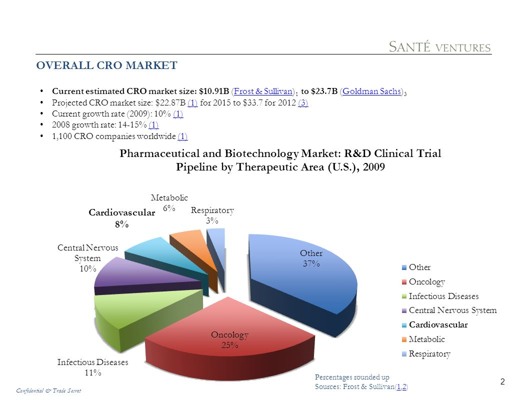 OVERALL CRO MARKET Current estimated CRO market size: $10.91B (Frost & Sullivan)1 to $23.7B (Goldman Sachs)3.