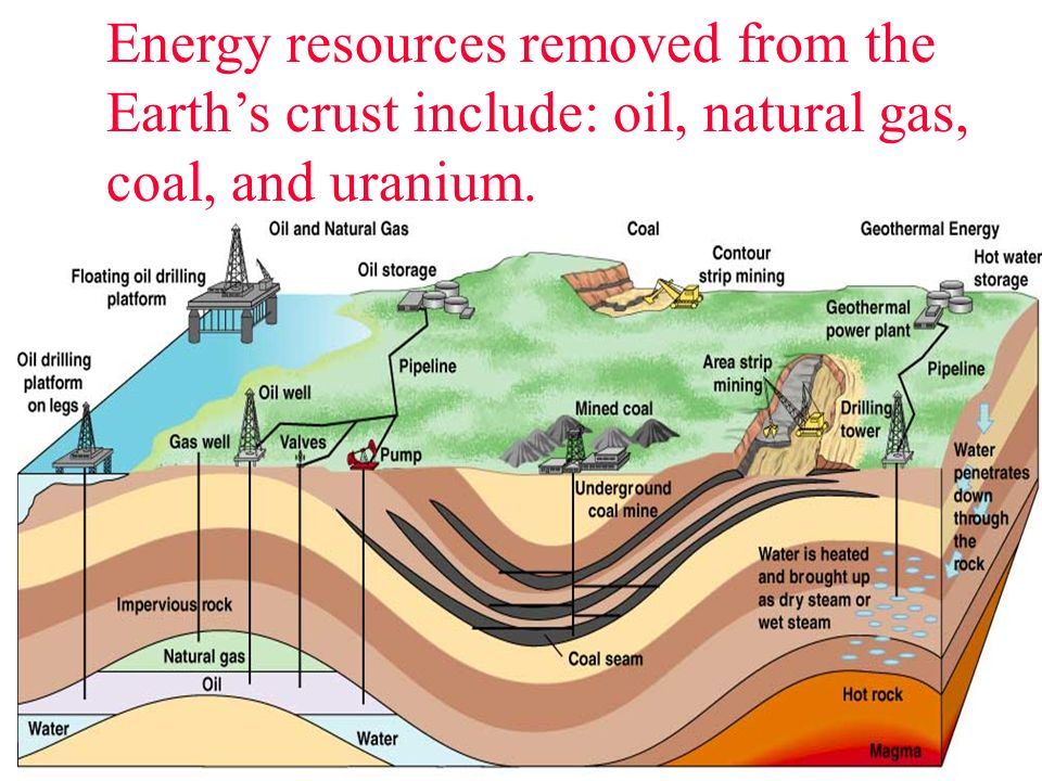 Energy resources removed from the Earth's crust include: oil, natural gas, coal, and uranium.