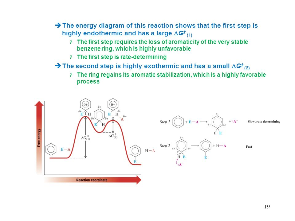 The second step is highly exothermic and has a small DG‡ (2)