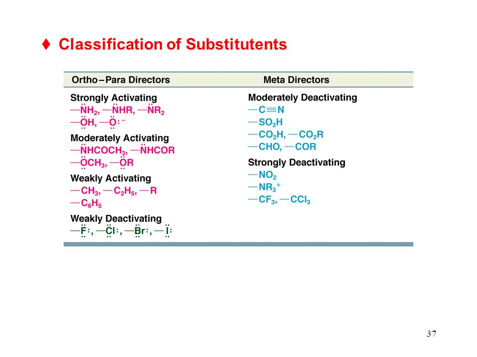 Classification of Substitutents